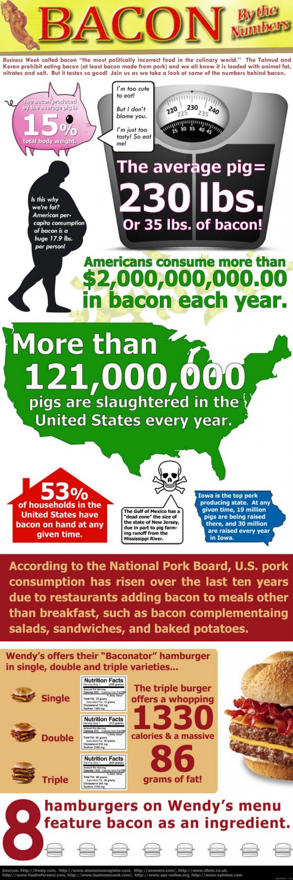 Bacon by the Numbers