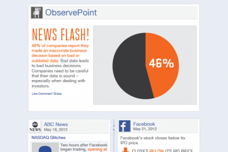 Bad Data and Bad Decisions: Facebook's Sinking IPO Infographic