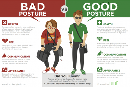 Bad Posture vs. Good Posture Infographic
