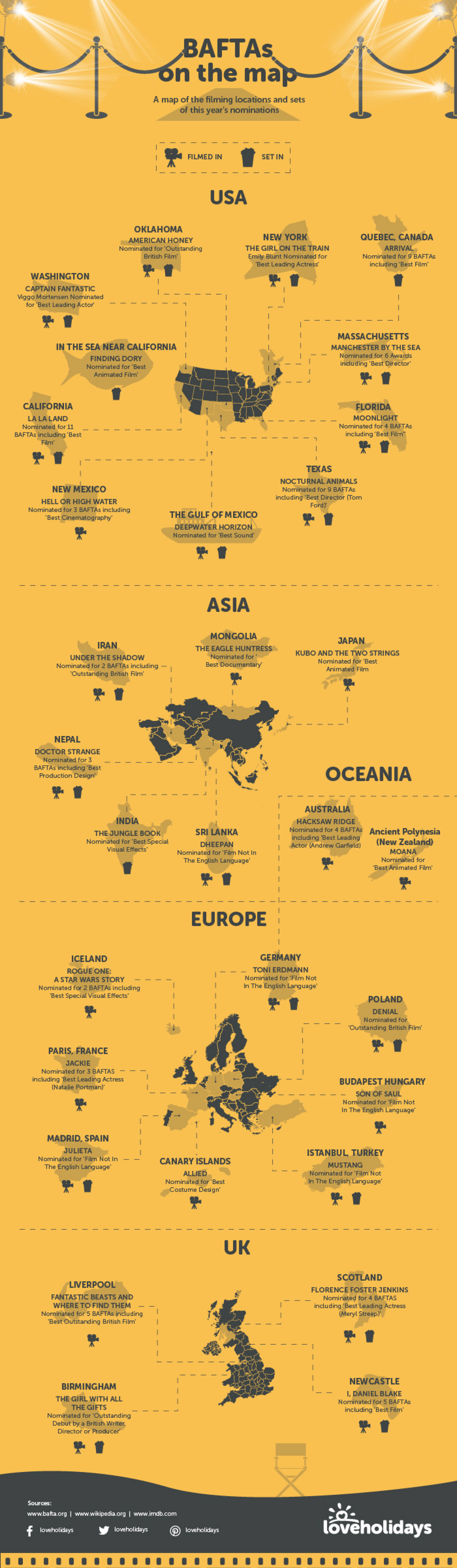 BAFTAs On The Map: Film Locations Around The World Infographic