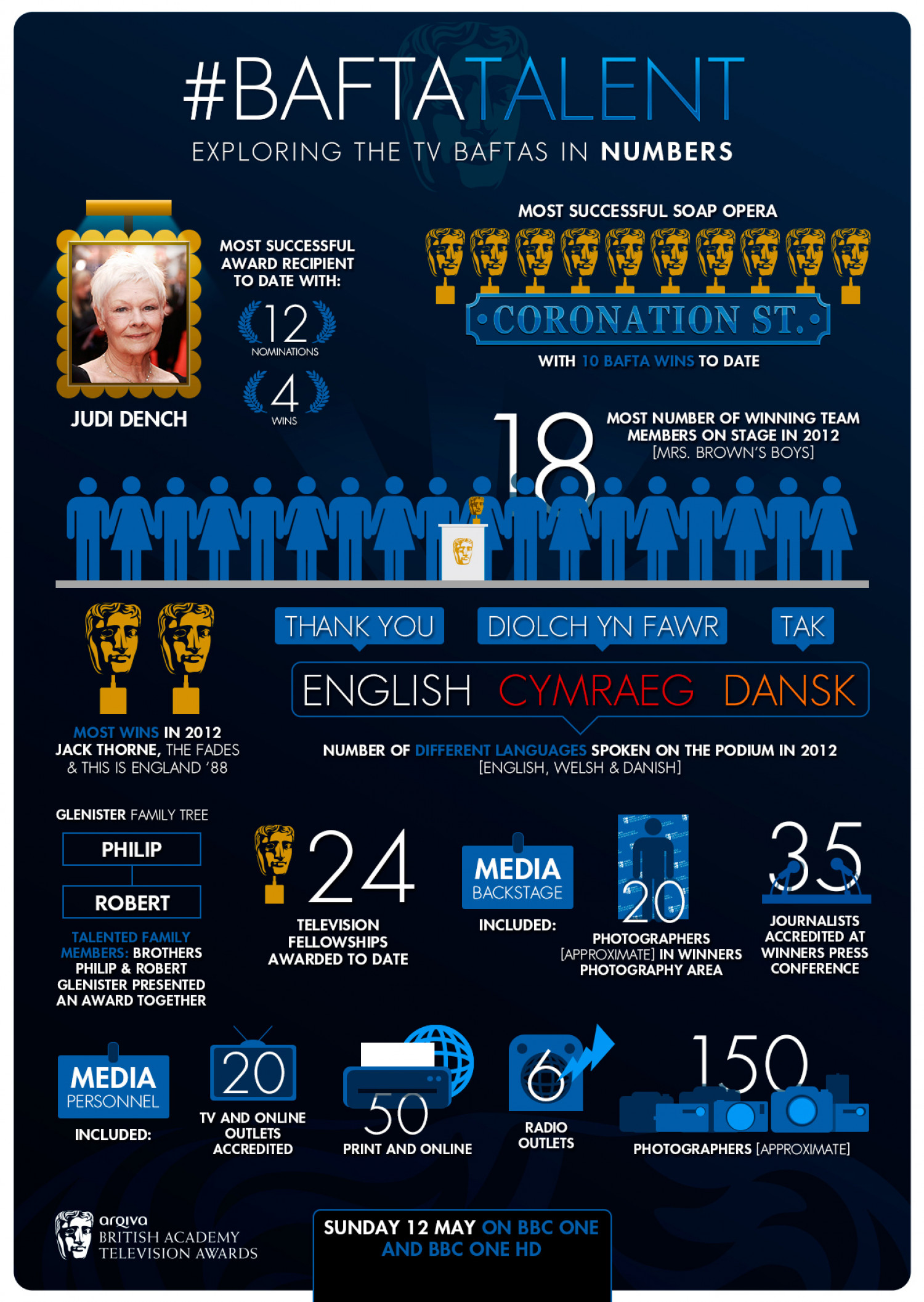 #BAFTATalent Infographic