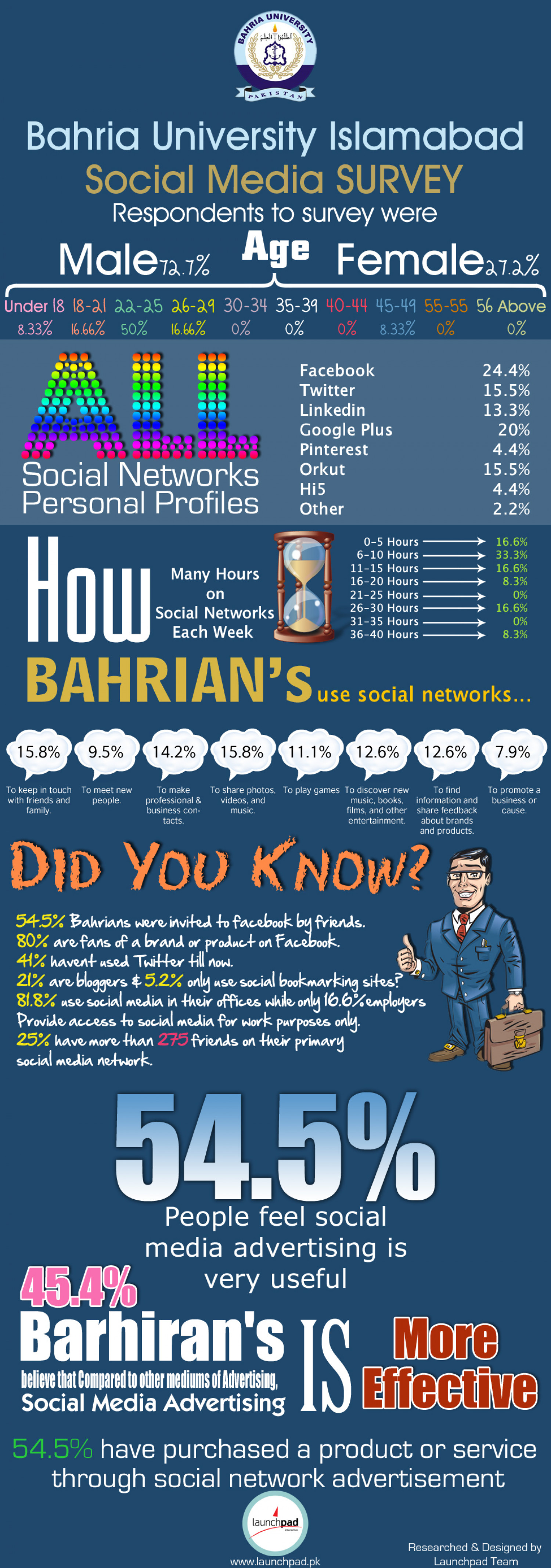 Bahria Career Expo 2012 Survey InfoGraphic Infographic