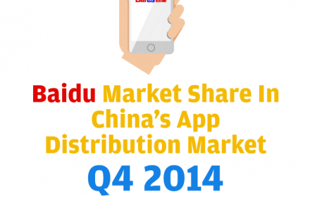 Baidu Statistics and Trends Infographic