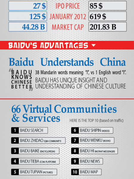 Baidu vs. Google Infographic