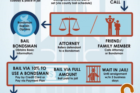 Bail Bonds Process in Colorado Infographic