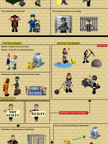 Bail Bonds Process Infographic