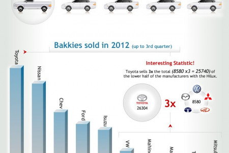 Bakkie Sales in South Africa Infographic