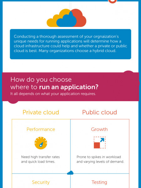 Balancing Private and Public Cloud Infographic