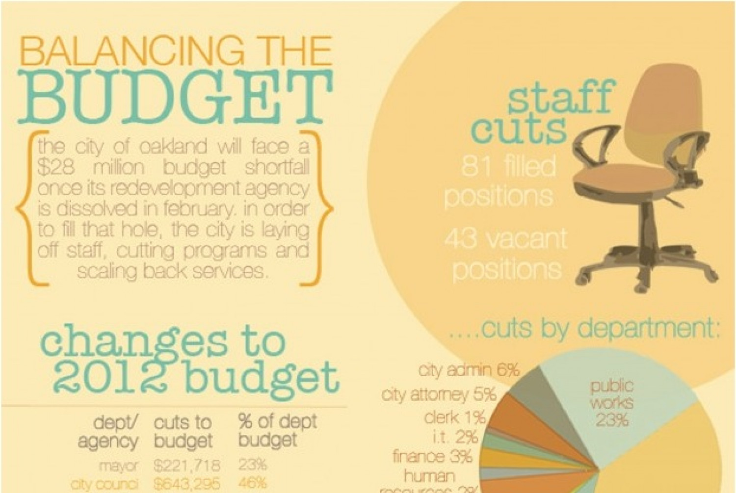 Balancing the Budget Infographic