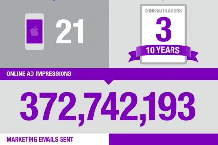 Balcom Agency 2011 Year in Review Infographic
