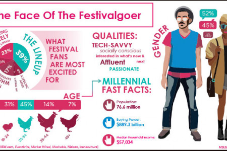 Bands & Brands: The Face of the Festivalgoer Infographic