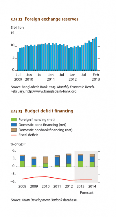 """scenario of financial market of bangladesh The paper has been prepared under the heading is """"international trade of bangladesh and institute open market trade finance scenario of bangladesh."""