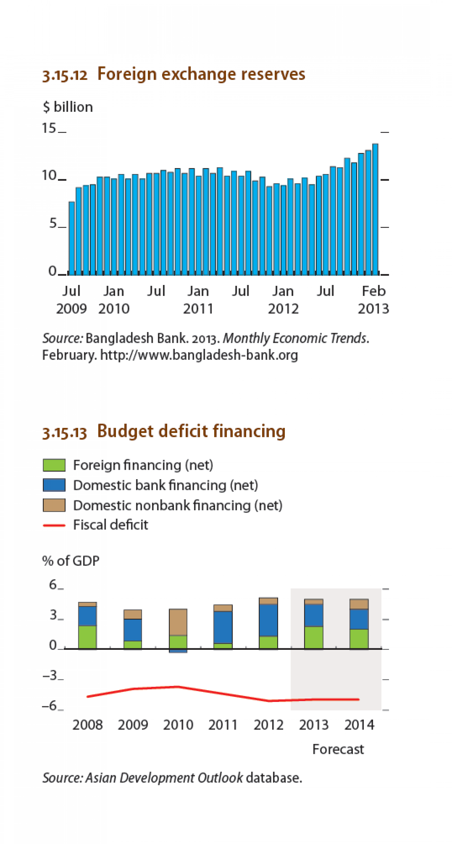 Bangladesh : Exchanges rates, Selected economic indicators(%), GDP growth  by Sector | Visual.ly