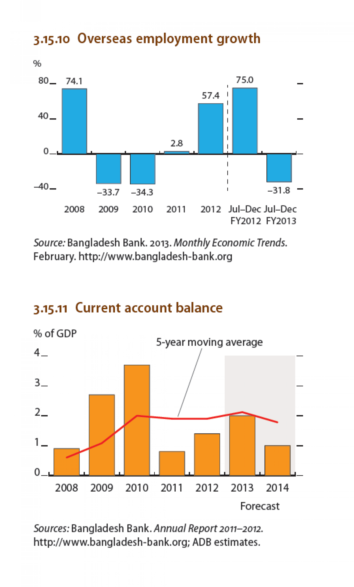 Bangladesh - Overseas employment growth, Current account balance Infographic