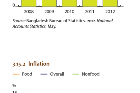 Bangladesh : Supply-side contributions to growth Infographic
