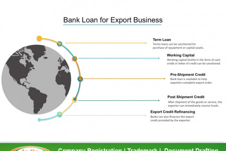 Bank Loan for Export Business Infographic