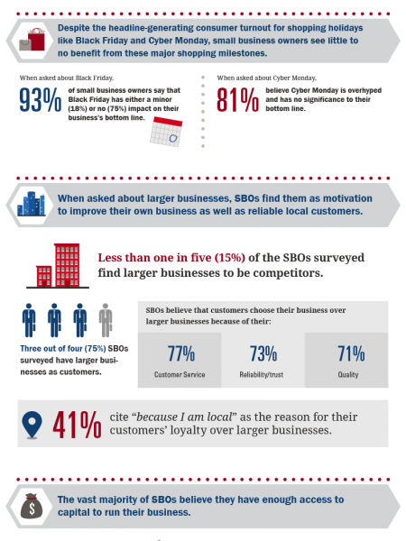 Bank of America Small Business Owner Report Fall 2012: Chicago Local Breakdown Infographic