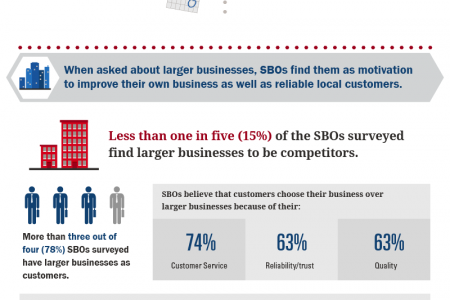 Bank of America Small Business Owner Report: Los Angeles Local Breakdown Infographic