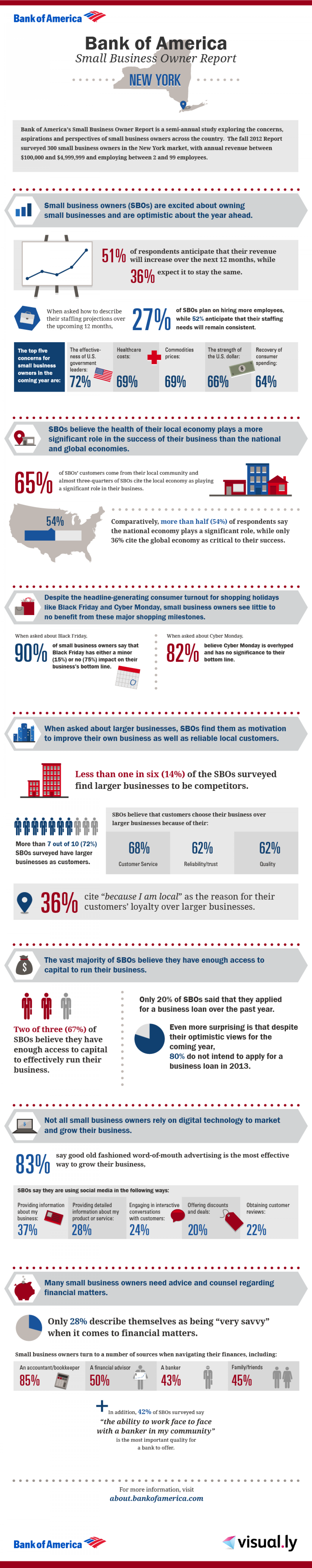 Bank of America Small Business Owner Report: NYC Local Breakdown Infographic