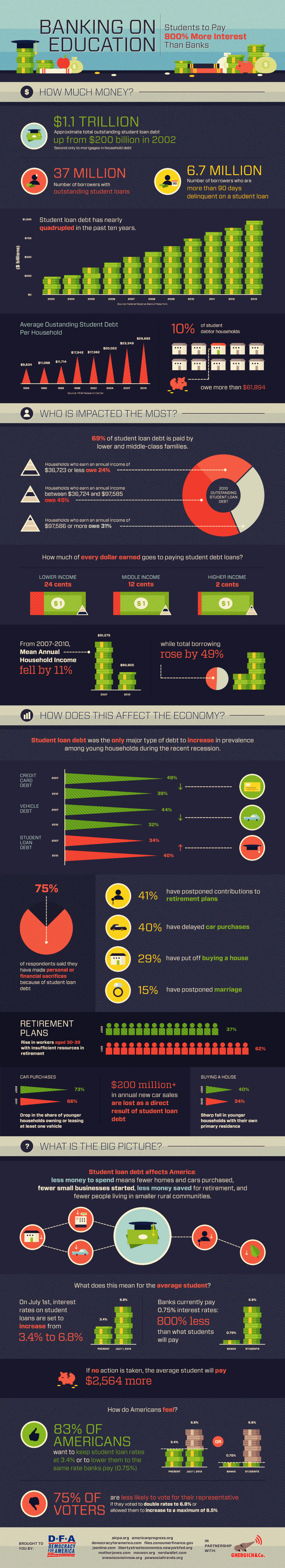 Banking on Education Infographic