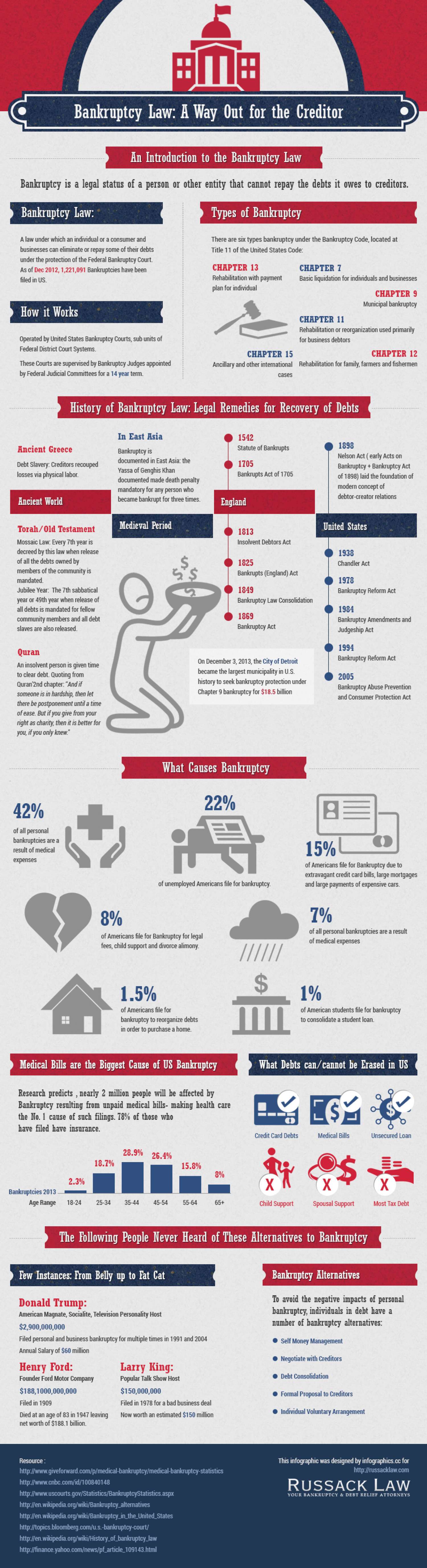 Bankruptcy Law: A Way Out for the Creditor Infographic