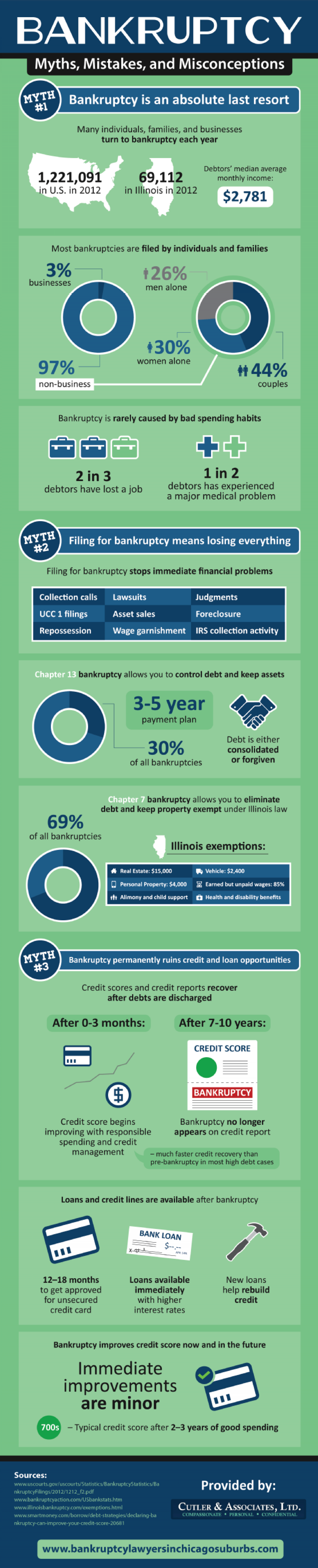 Bankruptcy Myths, Mistakes, and Misconceptions  Infographic