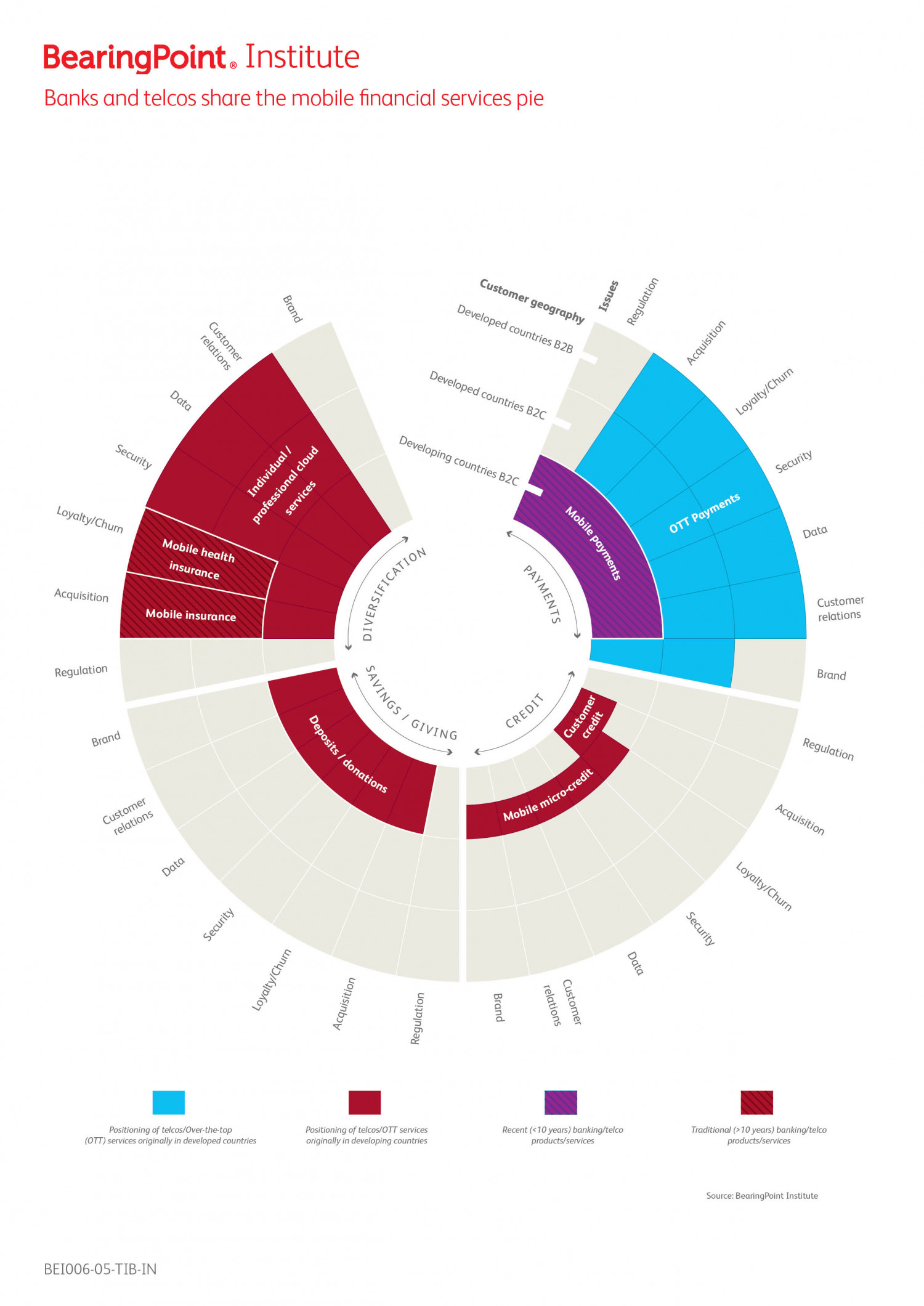 Banks and telcos share the mobile financial services pie Infographic