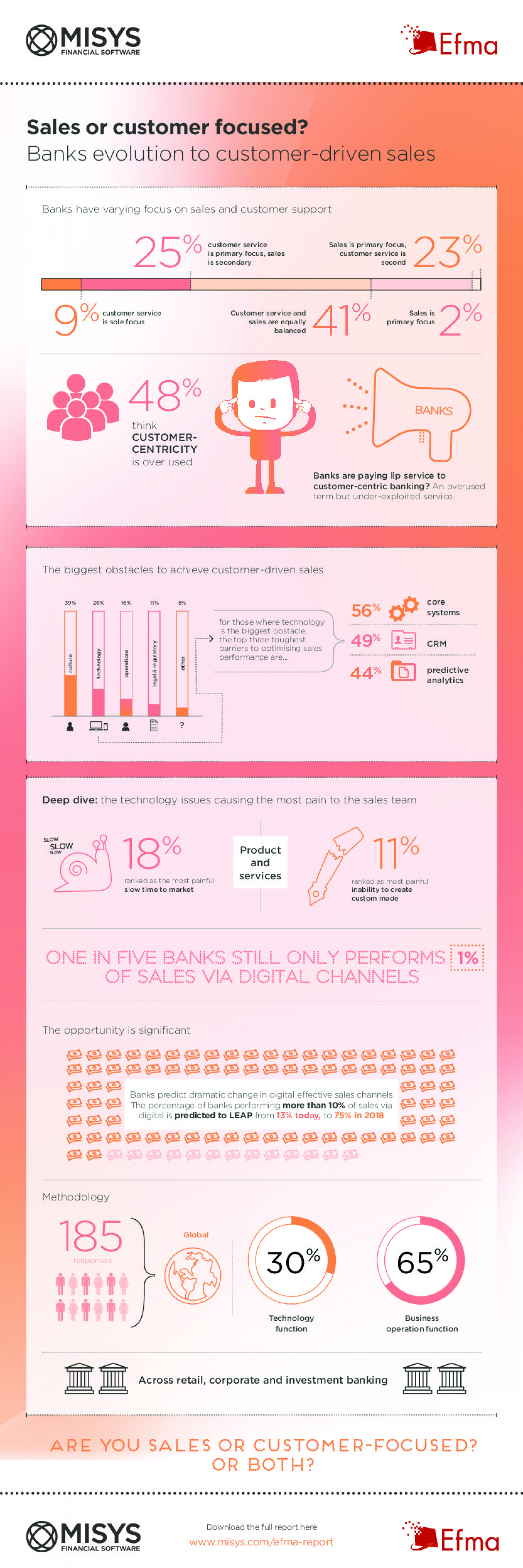 Banks Evolution to Customer-Driven Sales  Infographic