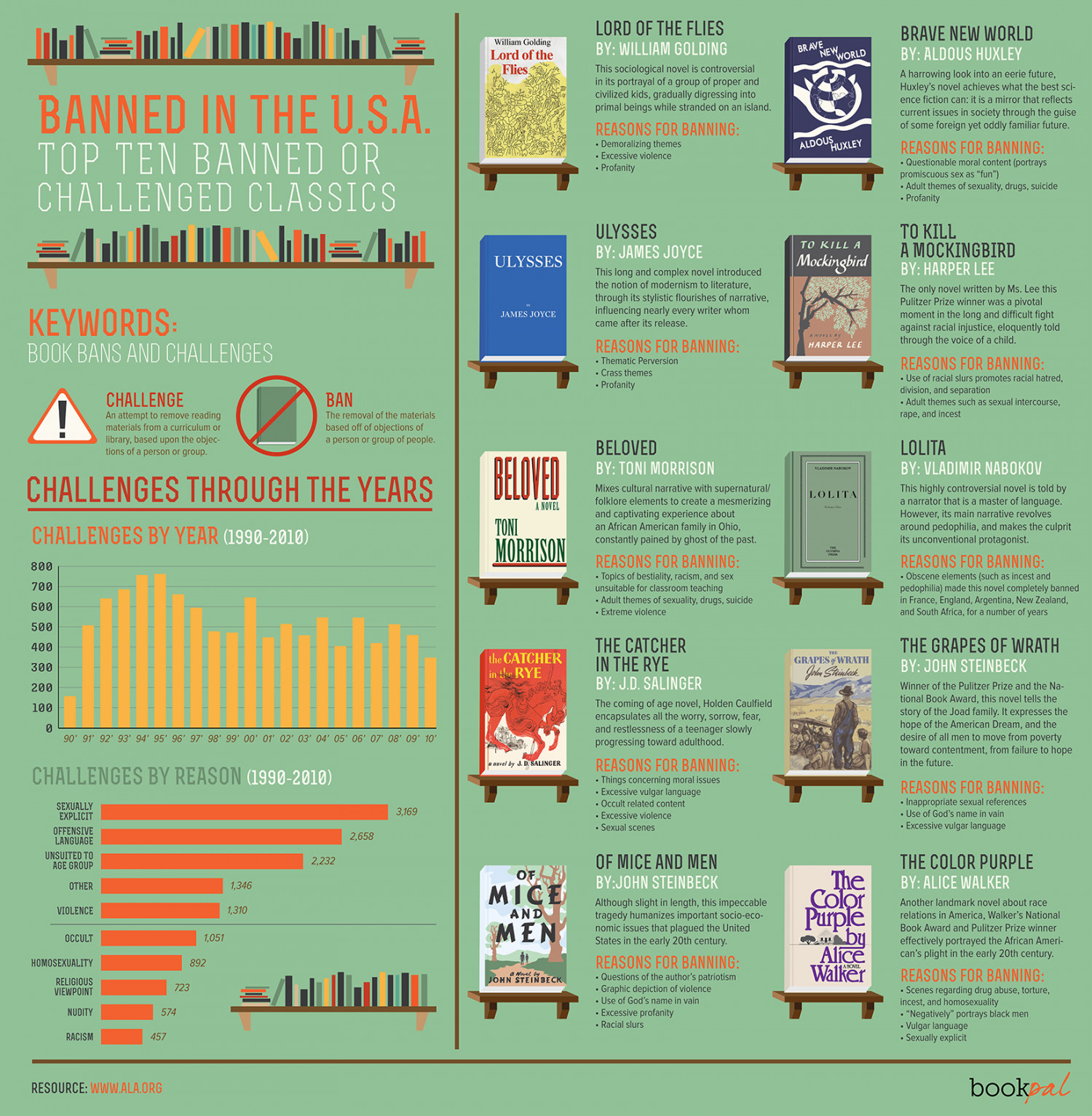 Banned Books Infographic | Visual.ly