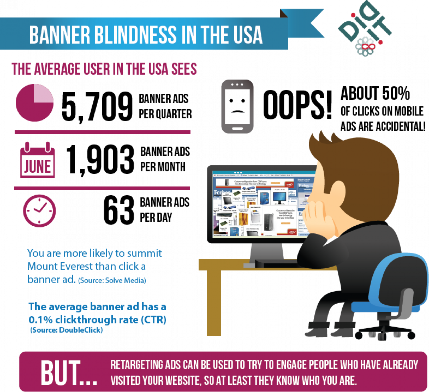 Banner Blindness in the USA Infographic