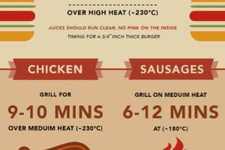 Barbecue Cheat Sheet Infographic