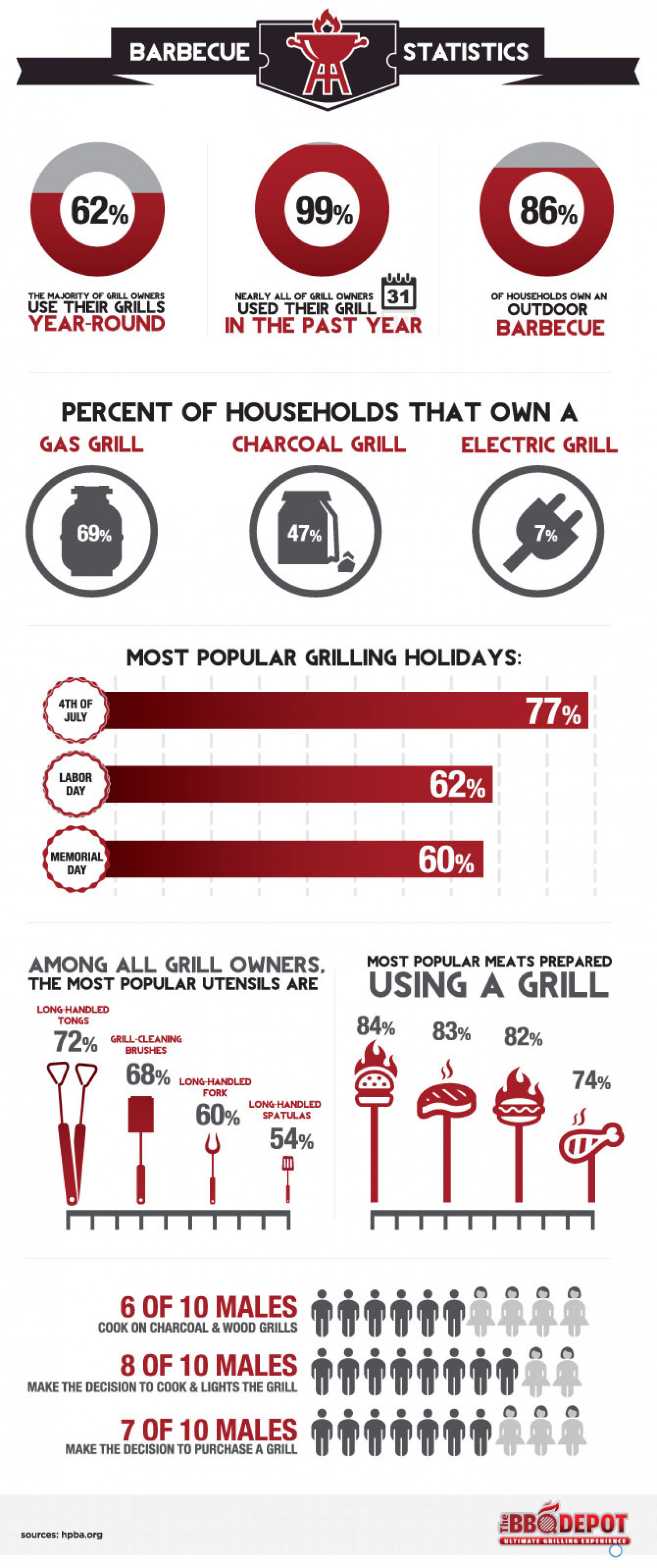 Barbecue Stats Infographic Infographic