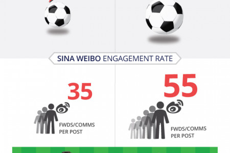 Barclays Asia Trophy: The China Social Media Winners Infographic