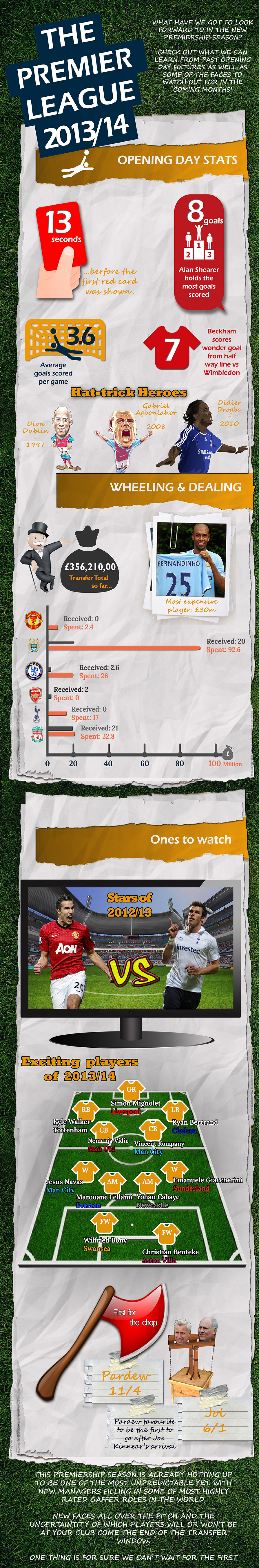 Barclays Premier League 2013/14 Opening Day Statistics Infographic