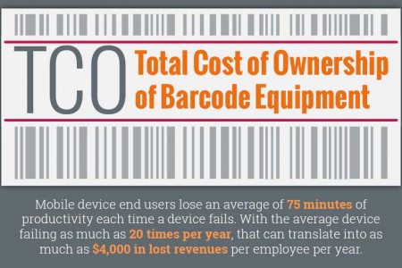Barcode Repair - Total Cost of Ownership Infographic