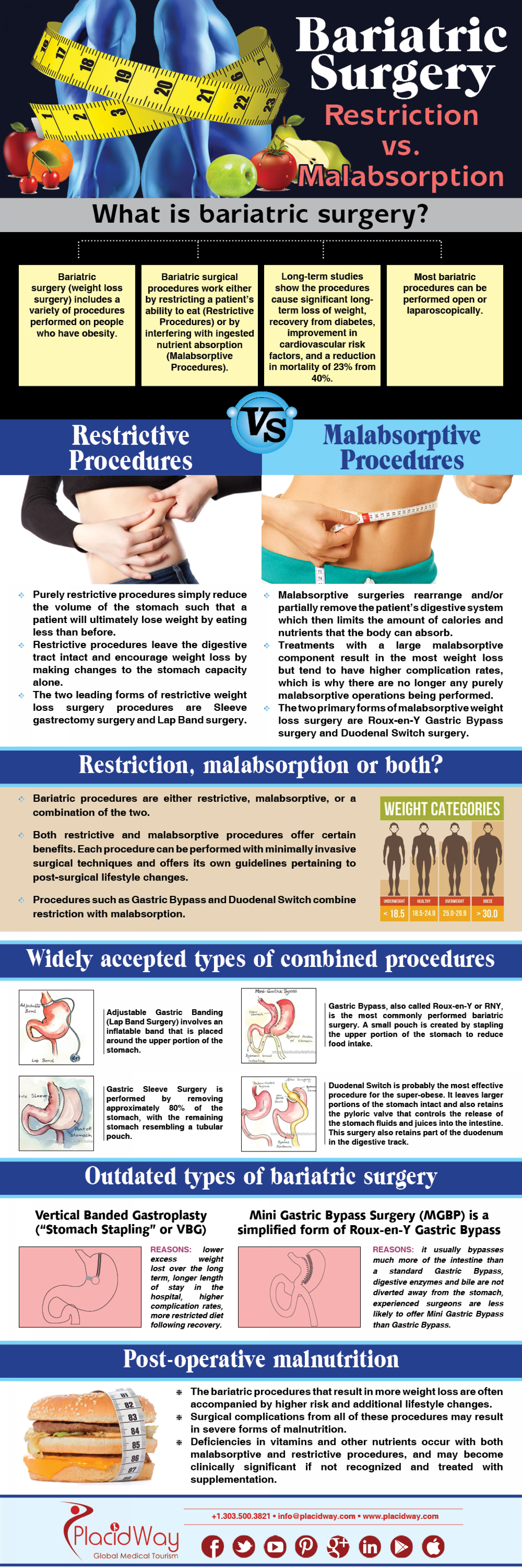 Bariatric Surgery Restriction vs. Malabsorption Infographic