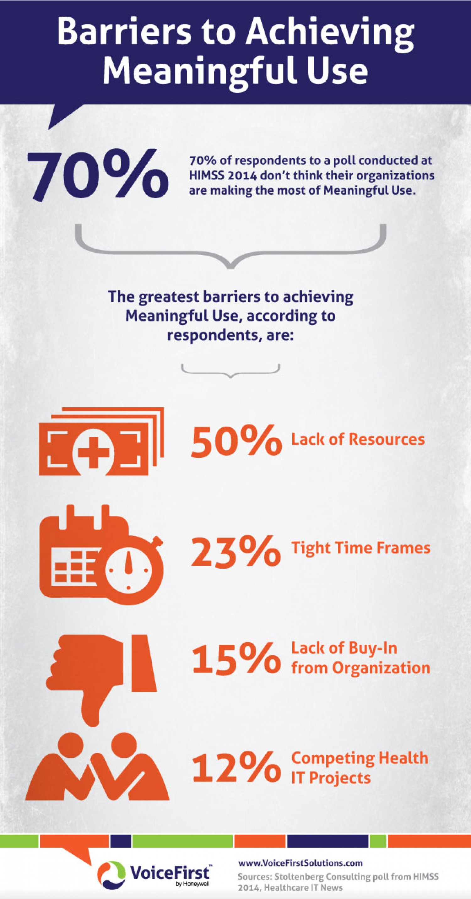 Barriers to Achieving Meaningful Use Infographic