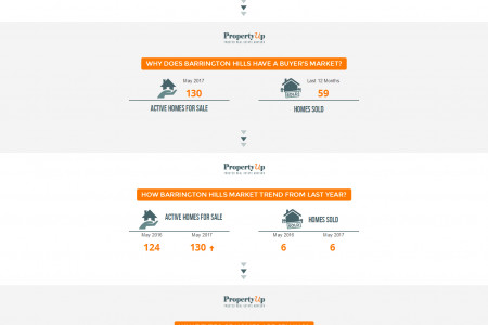 Barrington Hills Real Estate Market Update - PropertyUp Infographic