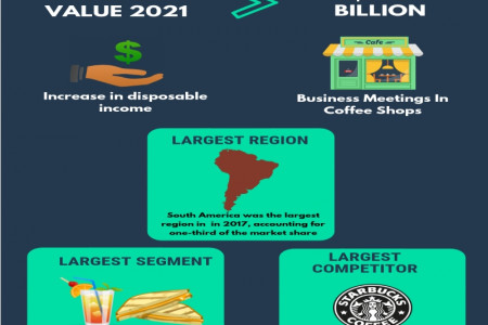 Bars And Cafes Global Market Report 2019 Infographic