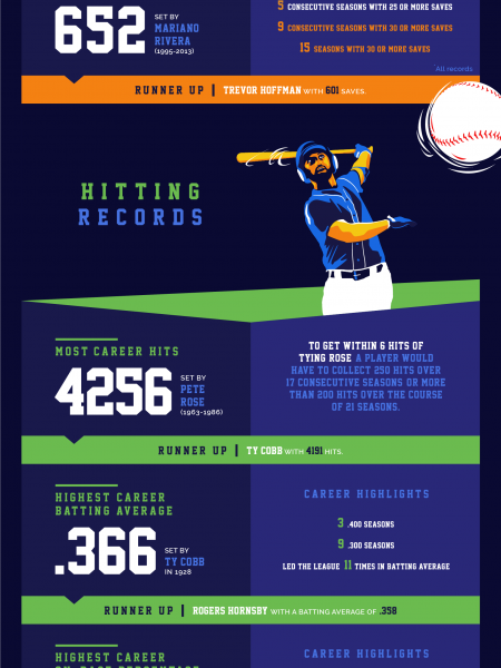 Baseball Records That Will Never Be Broken Infographic