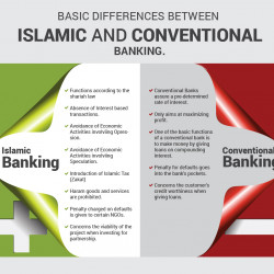 differences in business practices in islamic In islam, similarly large differences exist between  the governmental enforcement of islamic beliefs and practices is known as sharia  christianity vs islam.