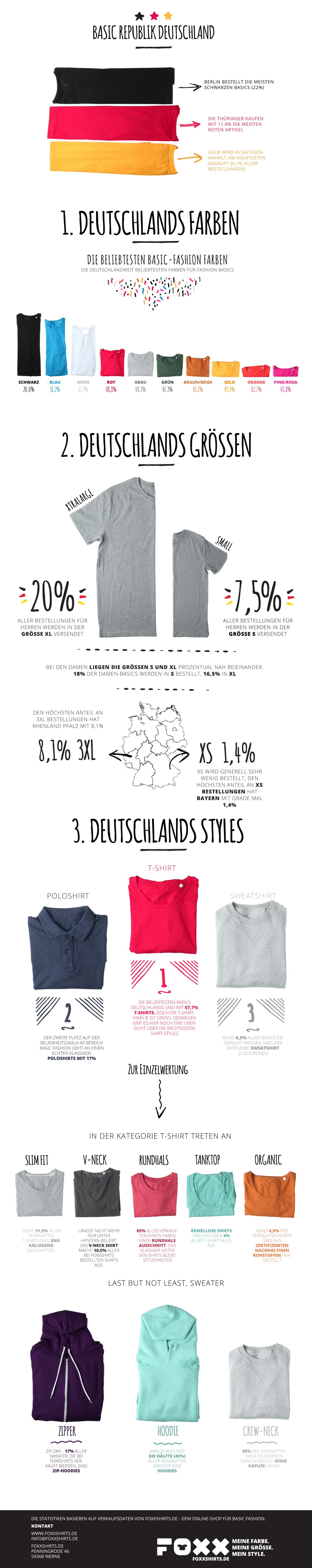 Basic Fashion in Germany Infographic