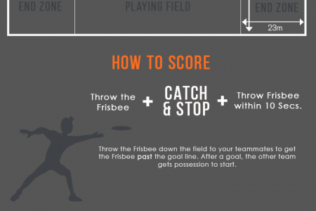 Basic Rules for How to Play Ultimate Frisbee Infographic
