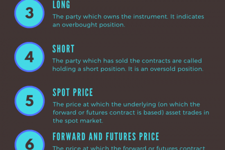 Basic Terms in Forward and Futures Contracts Infographic