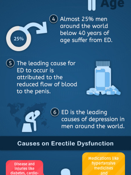 Basics of erectile Dysfunction Infographic