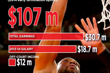 Basketball Players Income Infographic