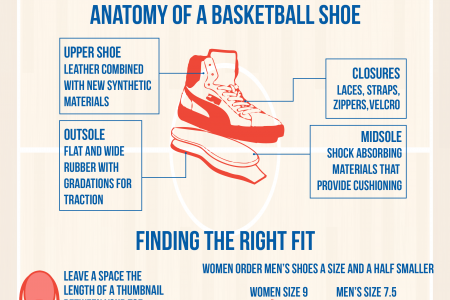 Basketball Shoes 101 Infographic