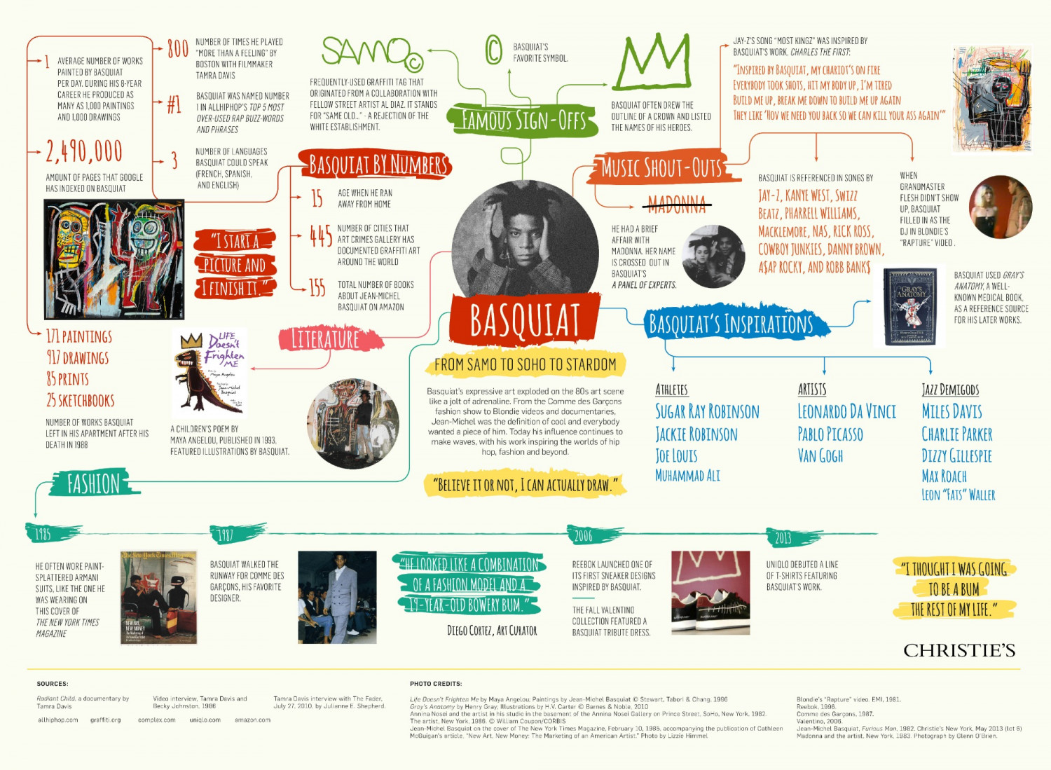 Basquiat: From Samo to Soho to Stardom Infographic
