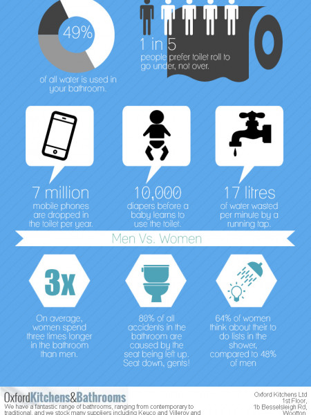 Bathroom Facts Infographic