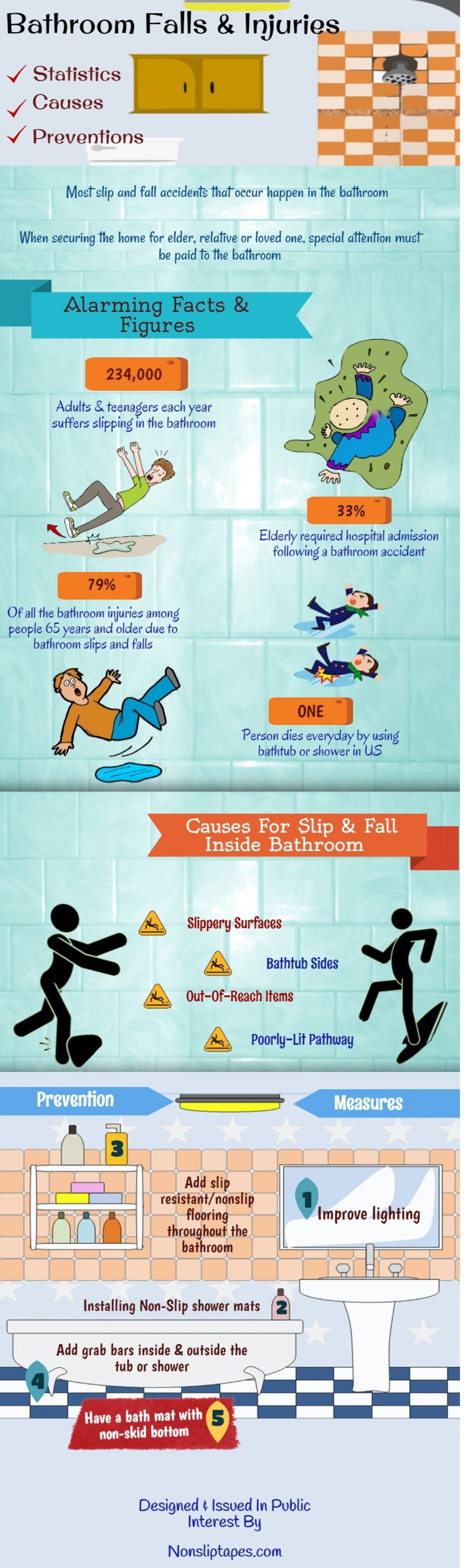 Bathroom Falls & Injuries Statistics, Causes & Prevention Infographic